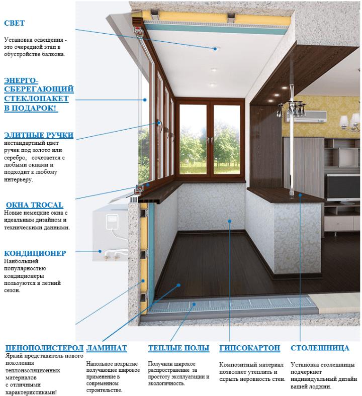 Схема ремонта и отделки балкона