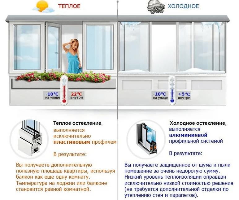 Холодное и теплое остекление на балконе
