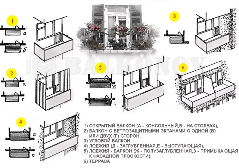 Чем отличается балкон от лоджии в квартире: виды и разница в строении