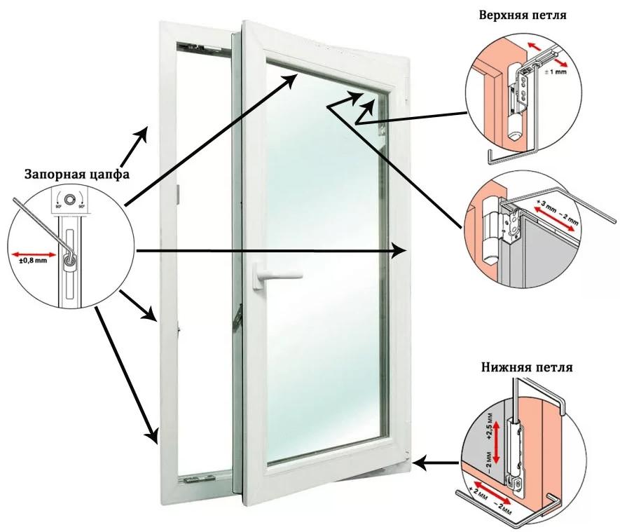 Регулировка пластиковых дверей балкона самостоятельно