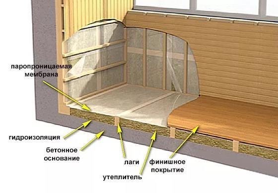 Пошаговая инструкция как сделать деревянный пол на балконе своими руками.