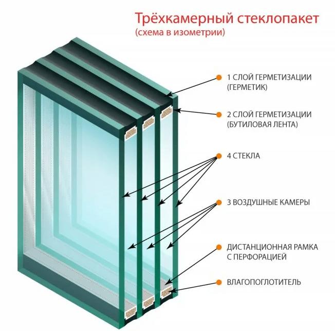 Трехкамерный стеклопакет: толщина, размеры, вес, стоимость, плюсы и минусы