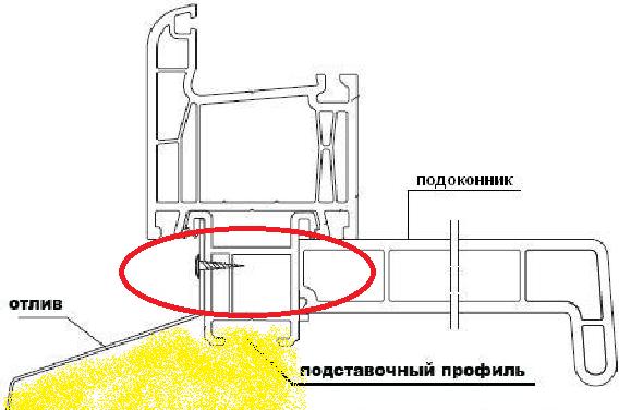 Монтаж подставочного профиля