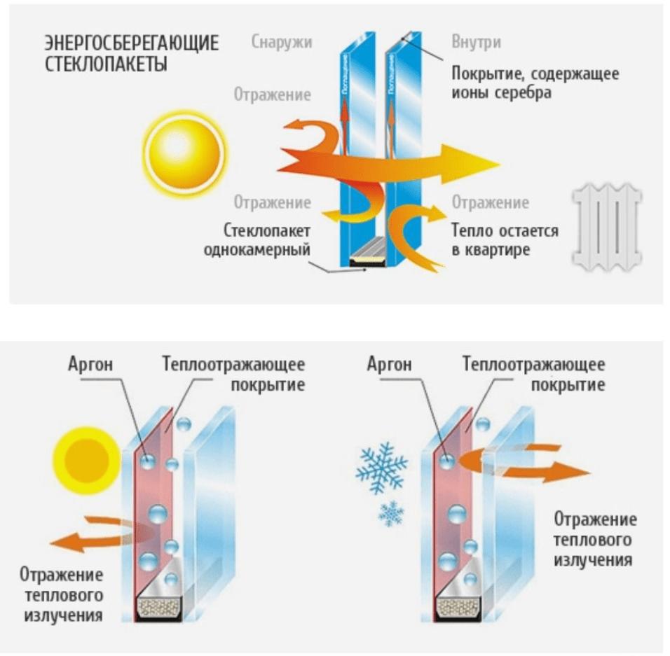Энергосберегающие стеклопакеты, что это такое, и как их устанавливать