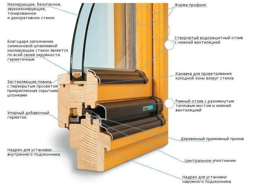 Строение окна из дерева
