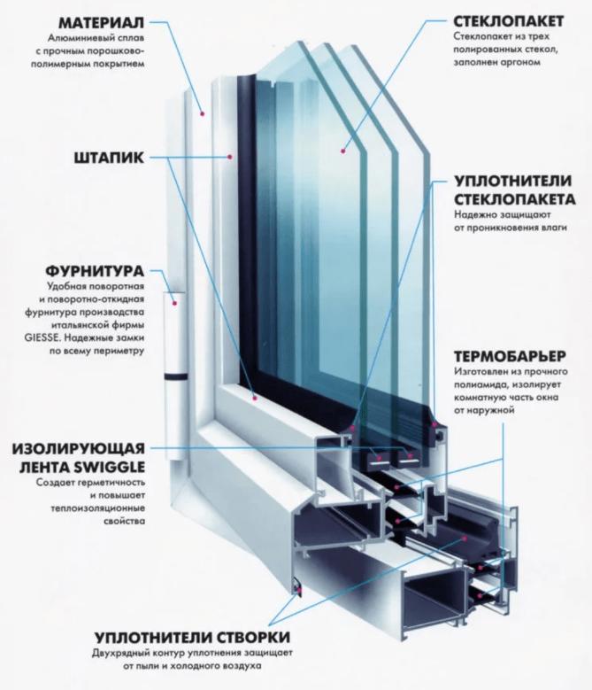 Строение окна из алюминия