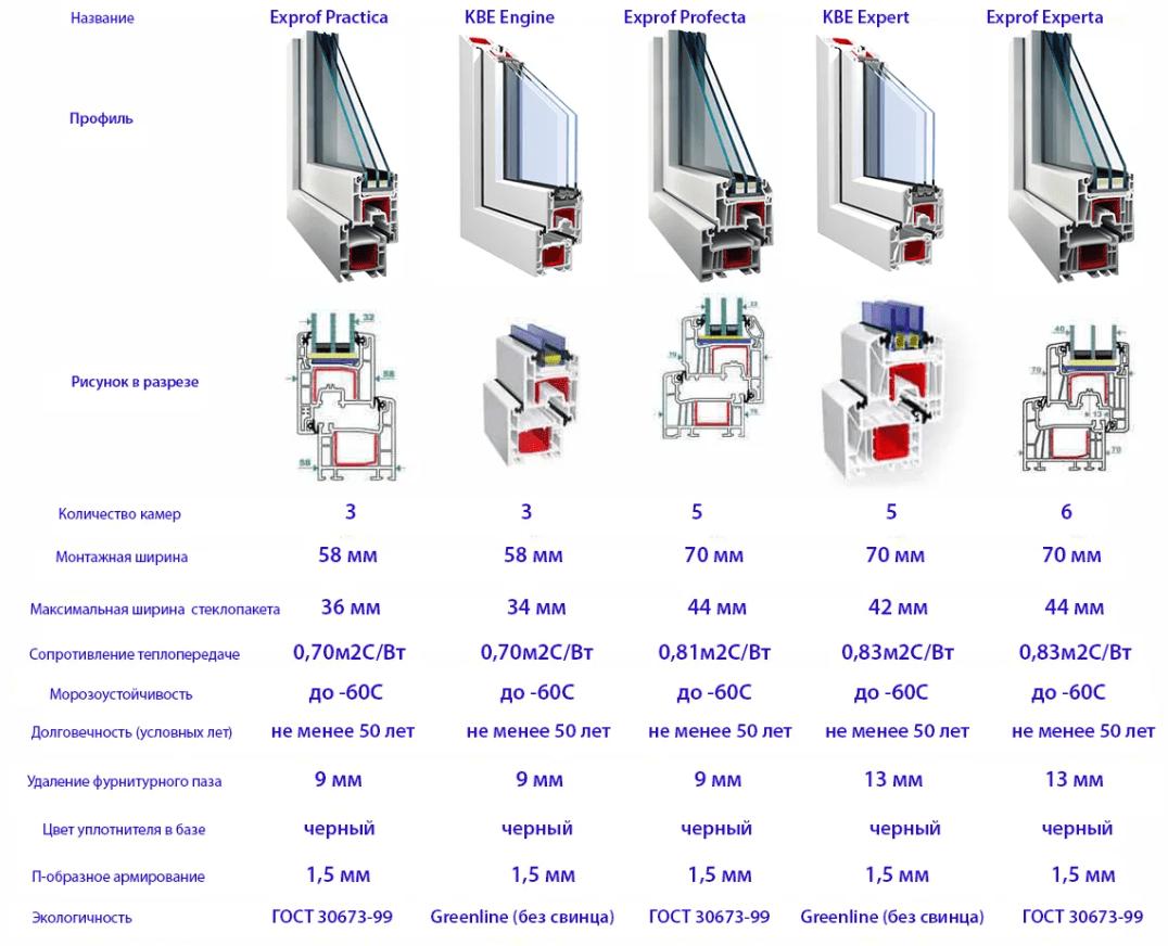 Оконные профиля: виды, характеристики, отзывы о производителях
