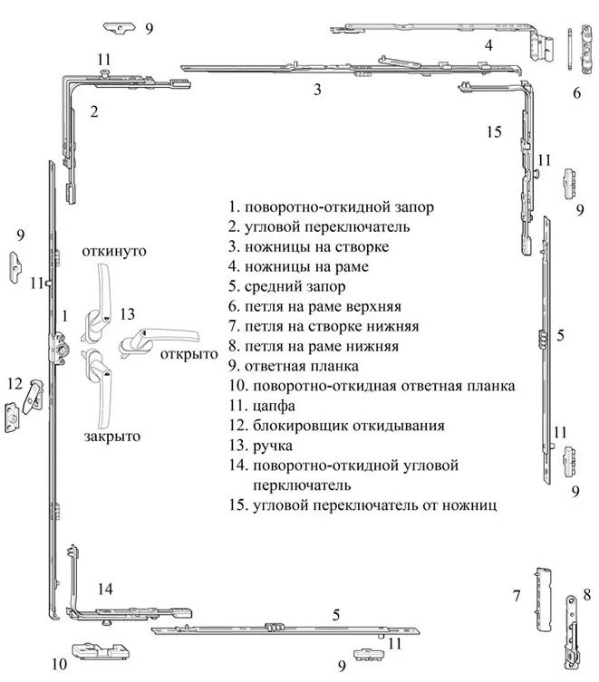 Фурнитурная обвязка схема
