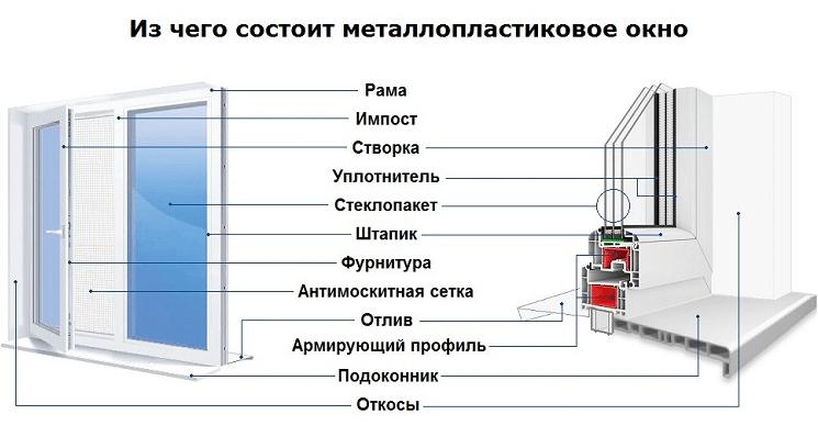 Состав металлопластикового окна