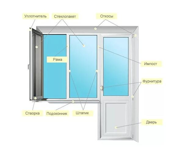 Состав схема ПВХ окна