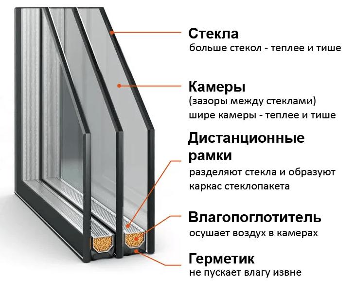 Стеклопакет: устройство и виды