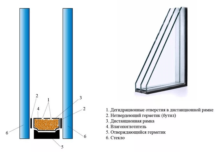 Конструкция пластикового окна в сборе: стекла, профильная система, фурнитура